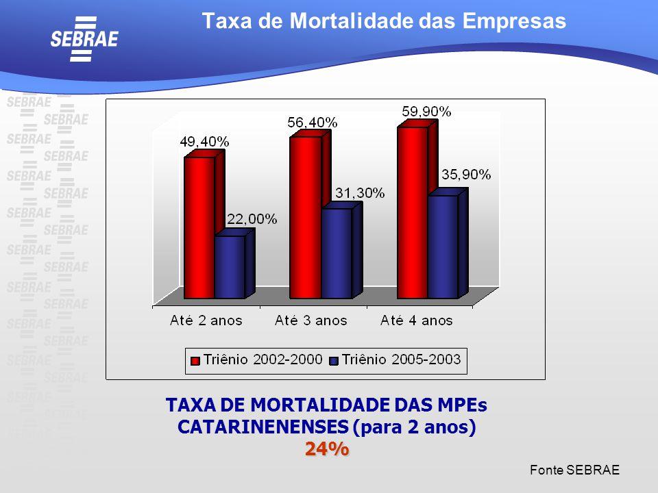 Taxa de Mortalidade das Empresas Fonte SEBRAE TAXA DE MORTALIDADE DAS MPEs CATARINENENSES (para 2 anos)24%