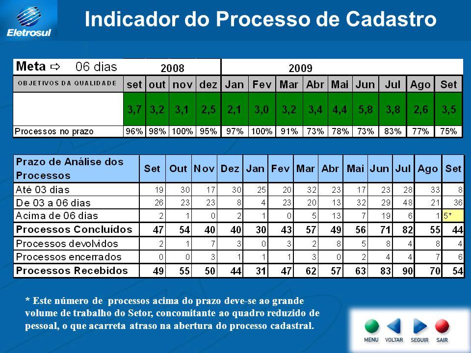 Indicador do Processo de Cadastro * Este número de processos acima do prazo deve-se ao grande volume de trabalho do Setor, concomitante ao quadro redu