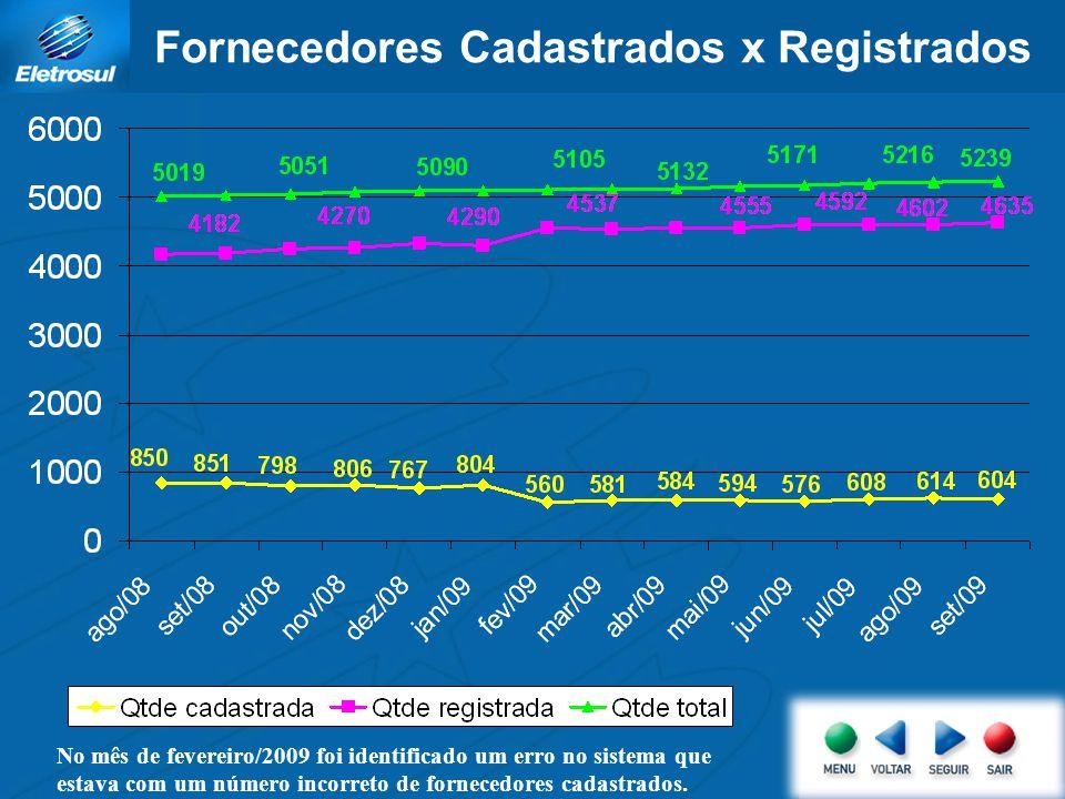 Fornecedores Cadastrados x Registrados No mês de fevereiro/2009 foi identificado um erro no sistema que estava com um número incorreto de fornecedores