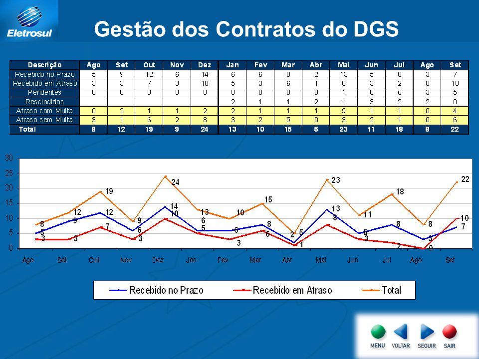 Gestão dos Contratos do DGS