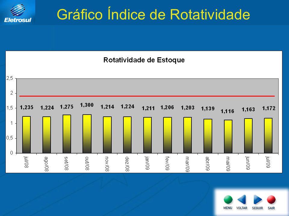 Gráfico Índice de Rotatividade