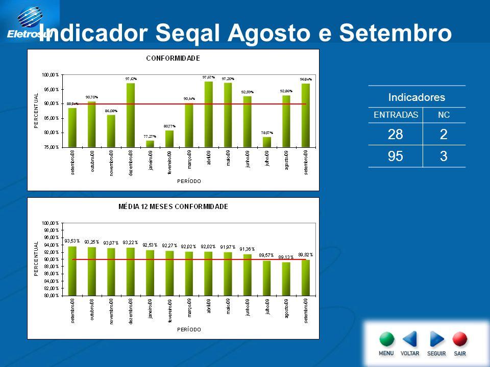 Indicador Seqal Agosto e Setembro Indicadores ENTRADASNC 282 953