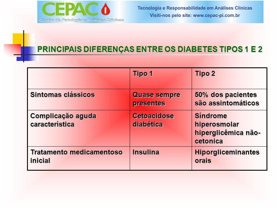 PRINCIPAIS DIFERENÇAS ENTRE OS DIABETES TIPOS 1 E 2 Tipo 1 Tipo 2 Sintomas clássicos Quase sempre presentes 50% dos pacientes são assintomáticos Compl