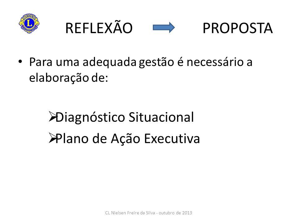 REFLEXÃO PROPOSTA Para uma adequada gestão é necessário a elaboração de: Diagnóstico Situacional Plano de Ação Executiva CL Nielsen Freire da Silva -