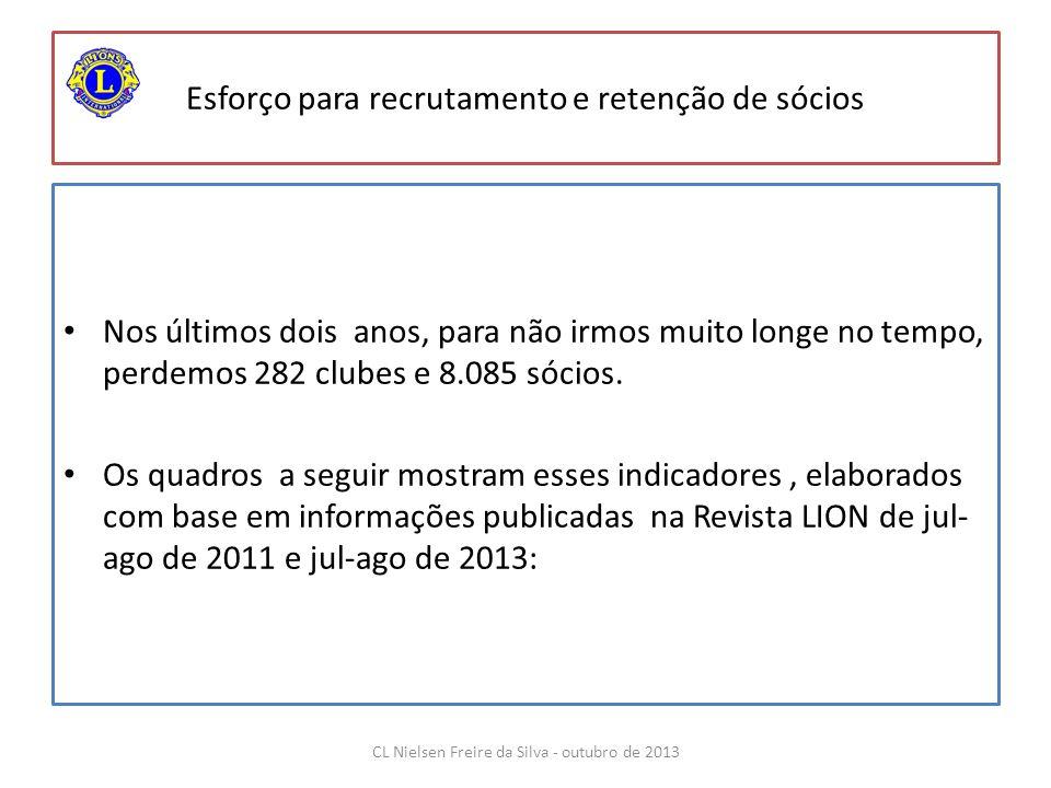 INDICADORES DO QUADRO SOCIAL DE LIONS UNIVERSO DE LIONS 30 DE JUNHO DE 2011 30 DE JUNHO DE 2013 Variação MUNDO PAÍSCLUBESASSOCIADOSASSOC/CLUBEPAÍSCLUBESASSOCIADOS ASSOC/CLUB E CLUBESASSOCIADOS REP CORÉIA 2.092 84.587 40REP CORÉIA 2.078 78.257 38- 14- 6.330 ITÁLIA 1.317 47.400 36ITÁLIA 1.319 44.209 34 2- 3.191 TAIWAN 1.026 35.980 35TAIWAN 1.076 39.637 37 50 3.657 INDIA 5.967 206.996 35INDIA 6.146 225.680 37 179 18.684 ALEMANHA 1.482 49.756 34ALEMANHA 1.524 51.081 34 42 1.325 JAPÃO 3.256 104.591 32JAPÃO 3.194 100.768 32- 62- 3.823 EUA 12.514 358.541 29EUA 12.001 337.762 28- 513- 20.779 BRASIL 1.581 41.236 26BRASIL 1.600 43.474 27 19 2.238 CANADÁ 1.636 38.534 24CANADÁ 1.611 37.575 23- 25- 959 FRANÇA 1.218 28.324 23FRANÇA 1.234 27.724 22 16- 600 total 32.089 995.945 31total 31.783 986.167 31- 306- 9.778 CL Nielsen Freire da Silva - outubro de 2013