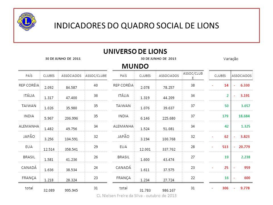 INDICADORES DO QUADRO SOCIAL DE LIONS UNIVERSO DE LIONS 30 DE JUNHO DE 2011 30 DE JUNHO DE 2013 Variação MUNDO PAÍSCLUBESASSOCIADOSASSOC/CLUBEPAÍSCLUB