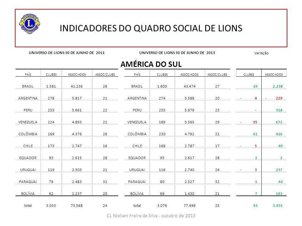 INDICADORES DO QUADRO SOCIAL DE LIONS UNIVERSO DE LIONS 30 DE JUNHO DE 2011UNIVERSO DE LIONS 30 DE JUNHO DE 2013Variação AMÉRICA DO SUL PAÍSCLUBESASSOCIADOSASSOC/CLUBEPAÍSCLUBESASSOCIADOSASSOC/CLUBECLUBESASSOCIADOS BRASIL 1.581 41.23626BRASIL 1.600 43.47427 19 2.238 ARGENTINA 278 5.81721ARGENTINA 274 5.58820- 4- 229 PERU 255 5.66122PERU 255 5.97923 - 318 VENEZUELA 224 4.89322VENEZUELA 189 5.56529- 35 672 COLÔMBIA 169 4.37626COLÔMBIA 230 4.79221 61 416 CHILE 173 2.74716CHILE 168 2.78717- 5 40 EQUADOR 93 2.61528EQUADOR 95 2.61728 2 2 URUGUAI 119 2.50321URUGUAI 116 2.74024- 3 237 PARAGUAI 79 2.48331PARAGUAI 80 2.52732 1 44 BOLÍVIA 62 1.23720BOLÍVIA 69 1.43021 7 193 total 3.033 73.56824total 3.076 77.49925 43 3.931 CL Nielsen Freire da Silva - outubro de 2013