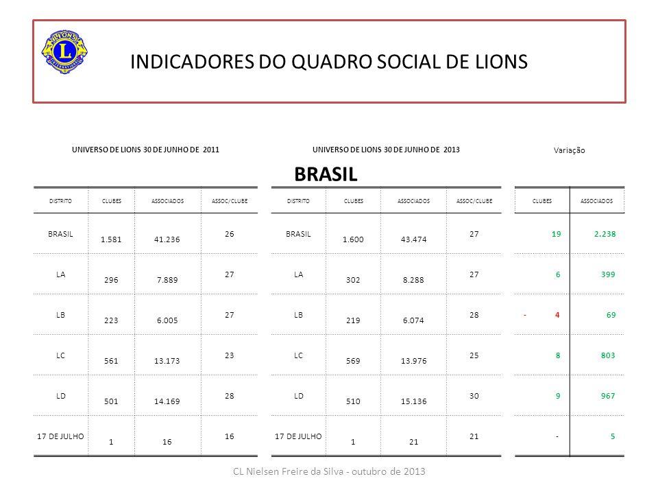 INDICADORES DO QUADRO SOCIAL DE LIONS UNIVERSO DE LIONS 30 DE JUNHO DE 2011UNIVERSO DE LIONS 30 DE JUNHO DE 2013 Variação BRASIL DISTRITOCLUBESASSOCIADOSASSOC/CLUBEDISTRITOCLUBESASSOCIADOSASSOC/CLUBECLUBESASSOCIADOS BRASIL 1.581 41.236 26BRASIL 1.600 43.474 27 19 2.238 LA 296 7.889 27LA 302 8.288 27 6 399 LB 223 6.005 27LB 219 6.074 28- 4 69 LC 561 13.173 23LC 569 13.976 25 8 803 LD 501 14.169 28LD 510 15.136 30 9 967 17 DE JULHO 1 16 17 DE JULHO 1 21 - 5 CL Nielsen Freire da Silva - outubro de 2013