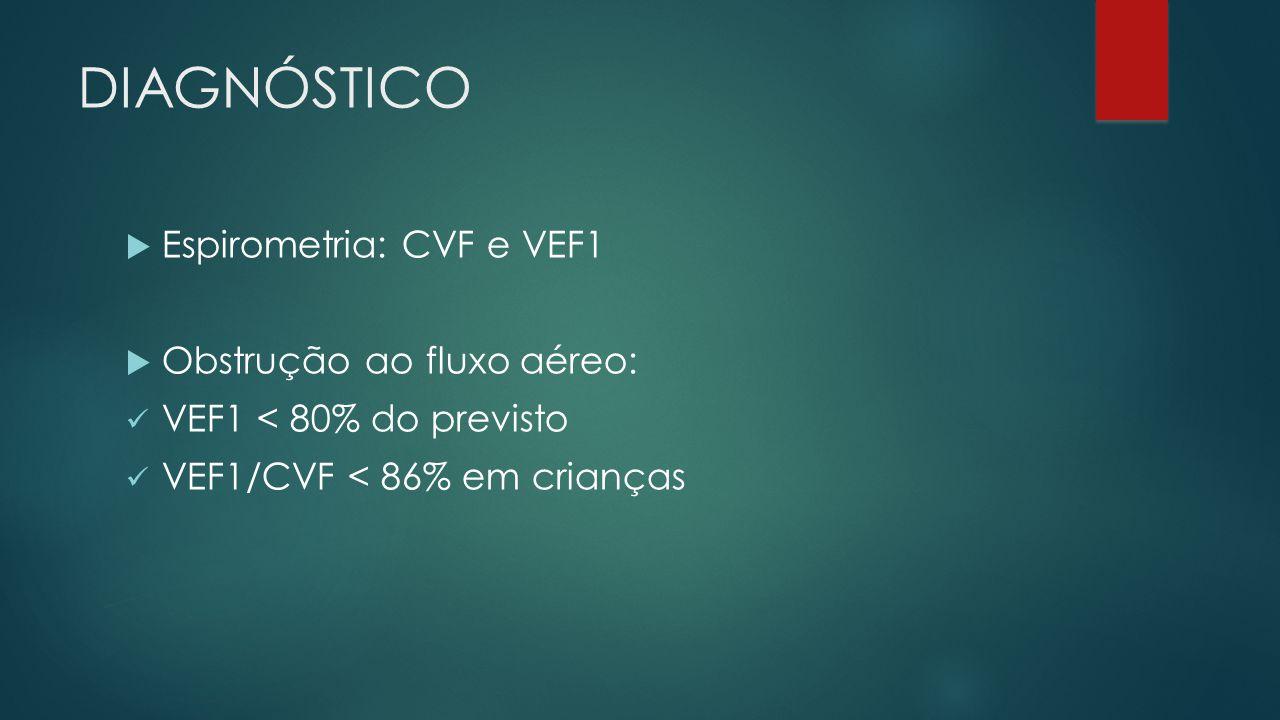 DIAGNÓSTICO Espirometria: CVF e VEF1 Obstrução ao fluxo aéreo: VEF1 < 80% do previsto VEF1/CVF < 86% em crianças