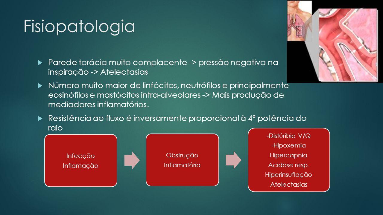 Fisiopatologia Parede torácia muito complacente -> pressão negativa na inspiração -> Atelectasias Número muito maior de linfócitos, neutrófilos e prin
