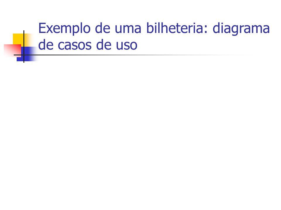 Exemplo de uma bilheteria: diagrama de casos de uso