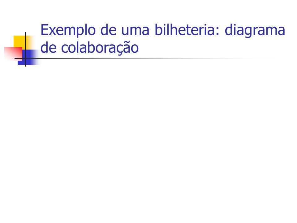 Exemplo de uma bilheteria: diagrama de colaboração