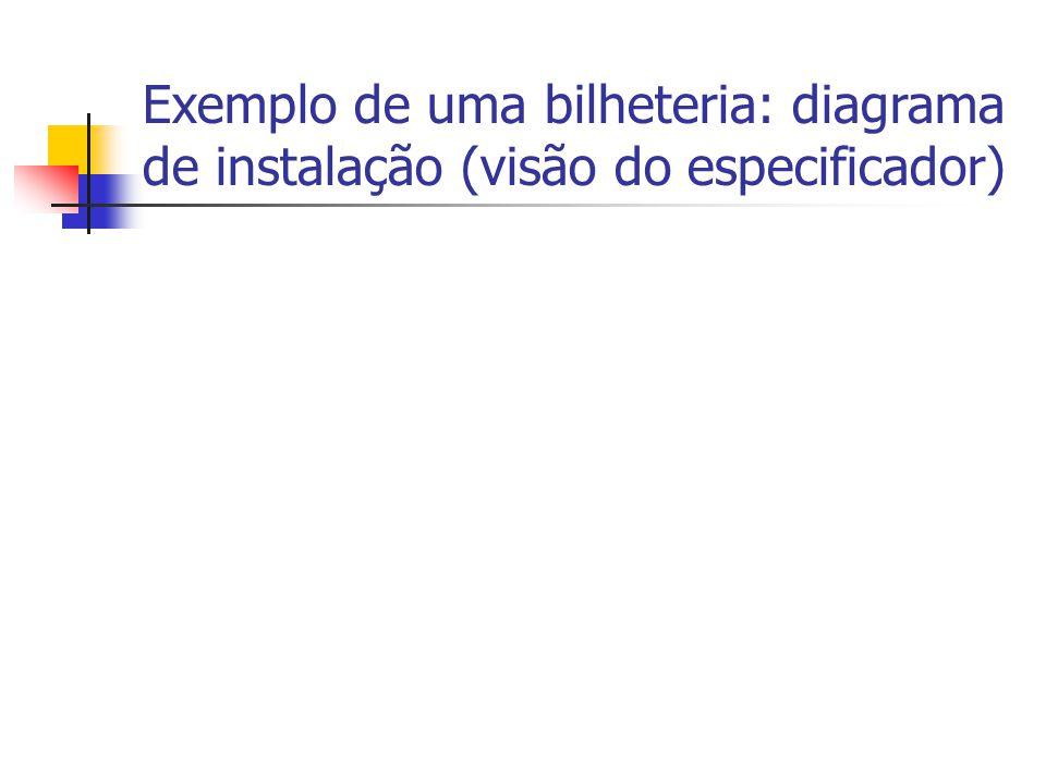 Exemplo de uma bilheteria: diagrama de instalação (visão do especificador)