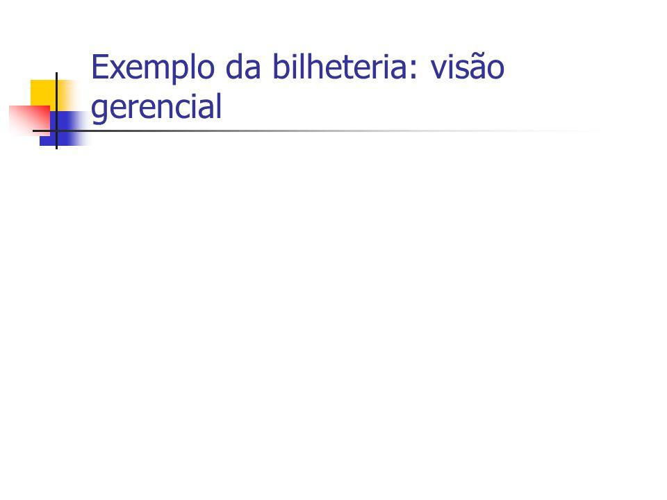 Exemplo da bilheteria: visão gerencial