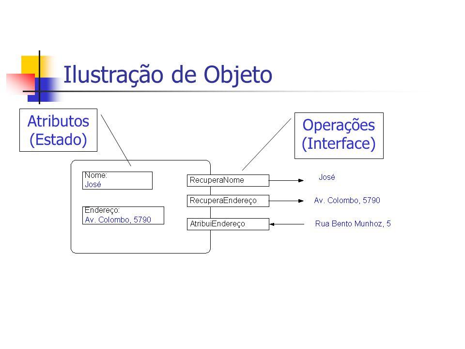 Ilustração de Objeto Atributos (Estado) Operações (Interface)