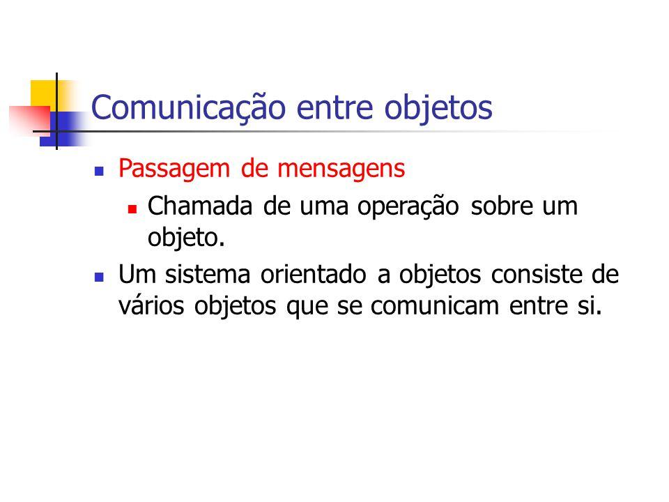 Comunicação entre objetos Passagem de mensagens Chamada de uma operação sobre um objeto.