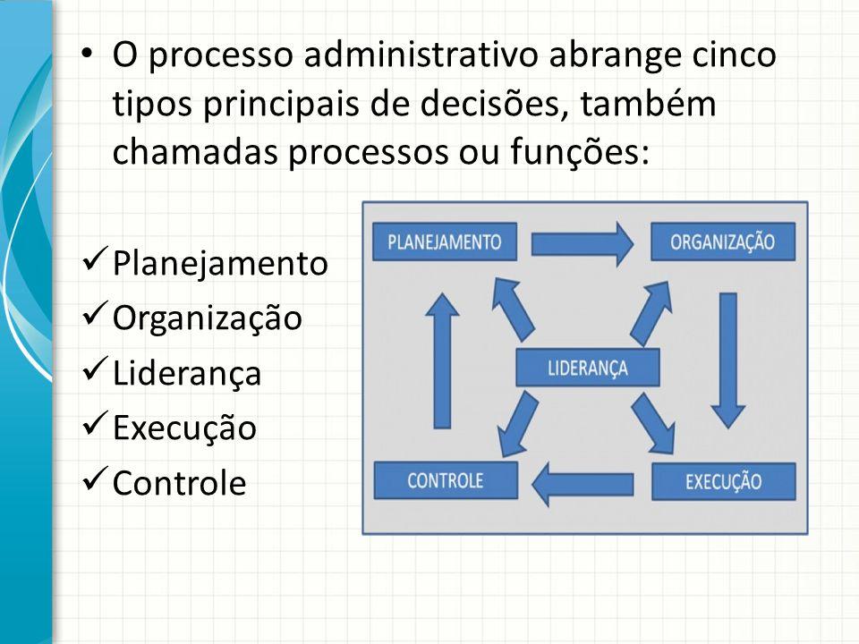 O processo administrativo abrange cinco tipos principais de decisões, também chamadas processos ou funções: Planejamento Organização Liderança Execução Controle