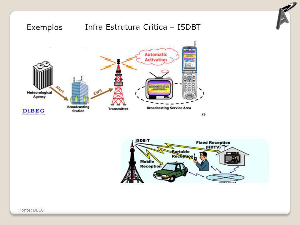 Exemplos Fonte: DBEG Infra Estrutura Critica – ISDBT