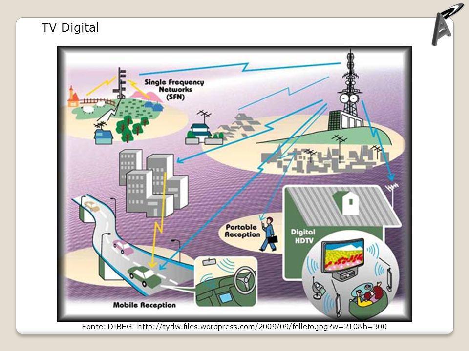 Integração Social Integração Nacional Modelos & Possibilidades A TV Aberta no Brasil instrumento de Governo Eletrônico Teleducação Telemedicina, Telecomércio, Inclusão SocialInclusão Digital