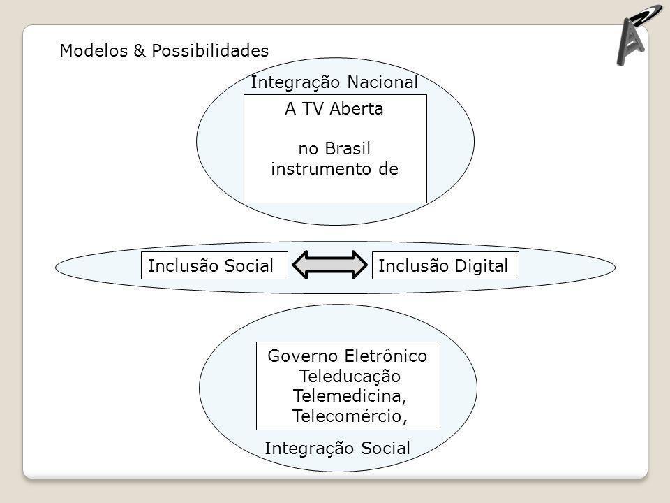 Integração Social Integração Nacional Modelos & Possibilidades A TV Aberta no Brasil instrumento de Governo Eletrônico Teleducação Telemedicina, Telec