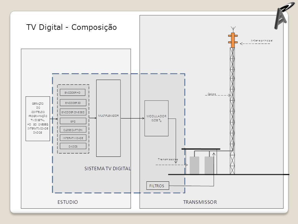 TV Digital - Composição