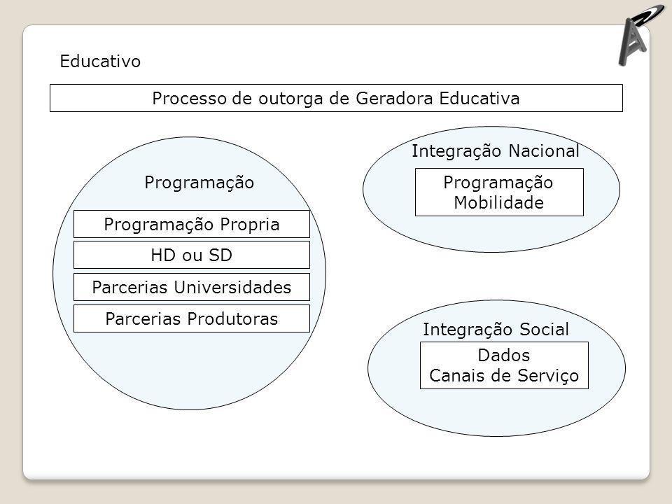 Educativo Programação Propria HD ou SD Parcerias Universidades Parcerias Produtoras Programação Mobilidade Dados Canais de Serviço Integração Nacional