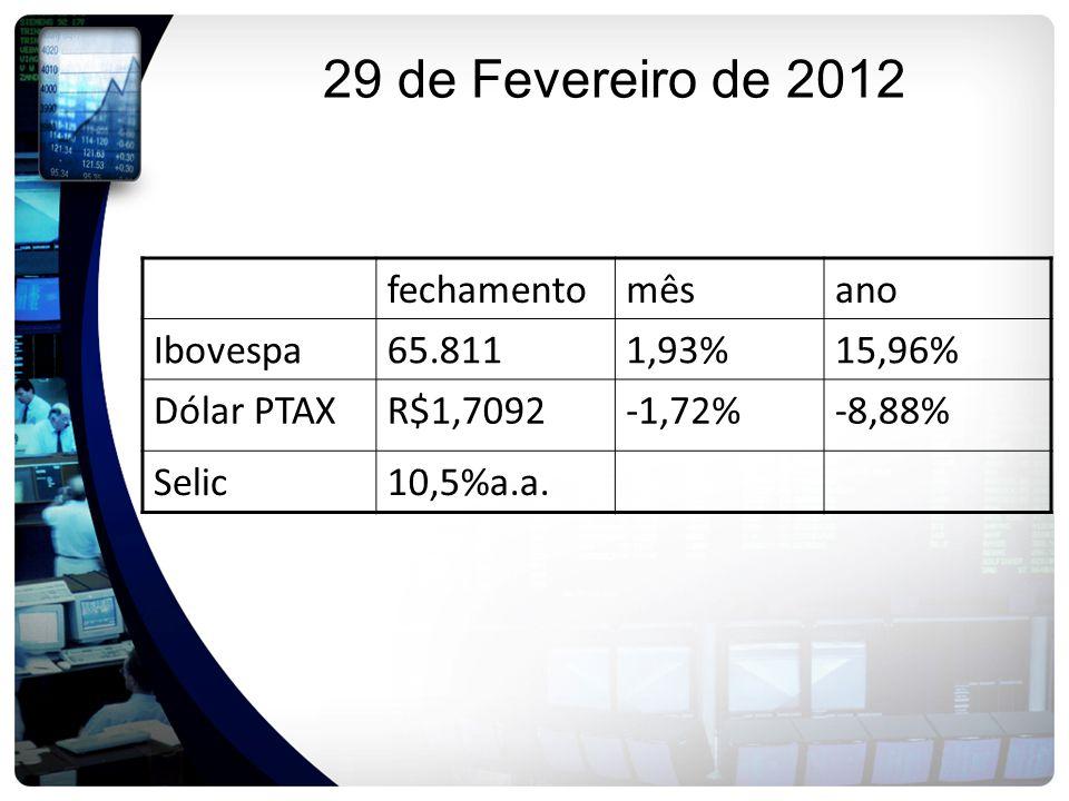 29 de Fevereiro de 2012 fechamentomêsano Ibovespa65.8111,93%15,96% Dólar PTAXR$1,7092-1,72%-8,88% Selic10,5%a.a.