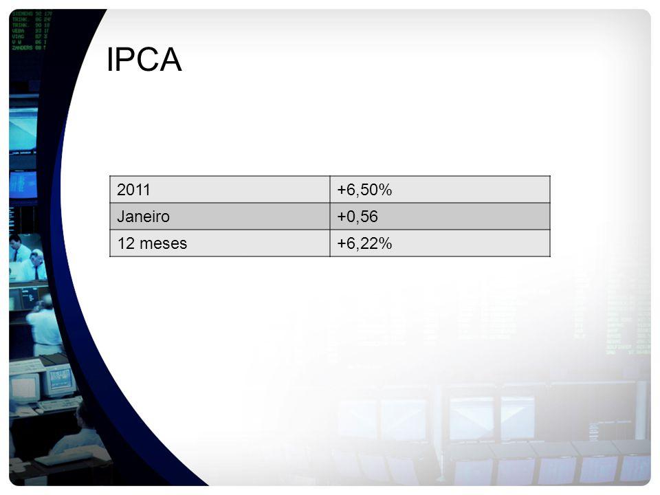 IPCA 2011+6,50% Janeiro+0,56 12 meses+6,22%