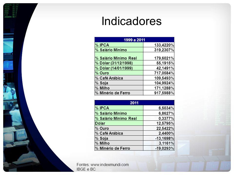 Indicadores 1999 a 2011 % IPCA133,4220% % Salário Mínimo319,2307% % Salário Mínimo Real179,6021% % Dólar (31/12/1998)55,1915% % Dólar (14/01/1999)42,1491% % Ouro717,0584% % Café Arábica109,5493% % Soja104,9924% % Milho171,1288% % Minério de Ferro917,5988% 2011 % IPCA6,5034% % Salário Mínimo6,8627% % Salário Mínimo Real0,3377% Dólar12,5795% % Ouro22,5422% % Café Arábica2,4400% % Soja-13,1698% % Milho3,1161% % Minério de Ferro-19,0293% Fontes: www.indexmundi.com IBGE e BC