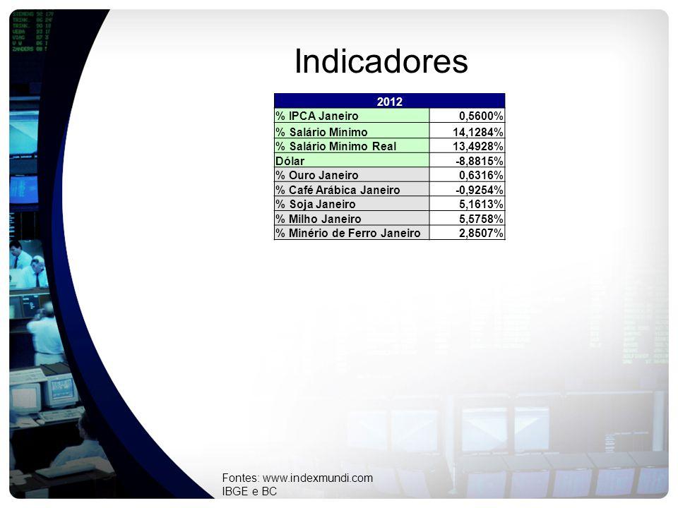 Indicadores 2012 % IPCA Janeiro0,5600% % Salário Mínimo14,1284% % Salário Mínimo Real13,4928% Dólar-8,8815% % Ouro Janeiro0,6316% % Café Arábica Janeiro-0,9254% % Soja Janeiro5,1613% % Milho Janeiro5,5758% % Minério de Ferro Janeiro2,8507% Fontes: www.indexmundi.com IBGE e BC