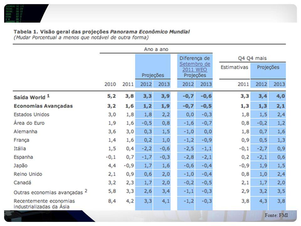Fonte: FMI