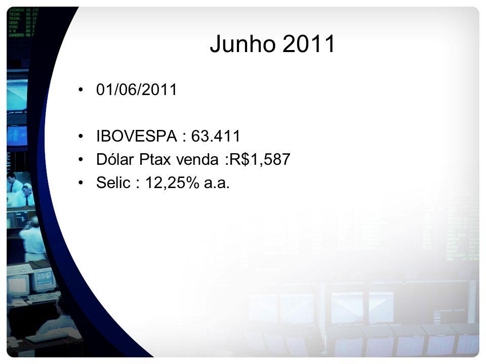 Junho 2011 01/06/2011 IBOVESPA : 63.411 Dólar Ptax venda :R$1,587 Selic : 12,25% a.a.
