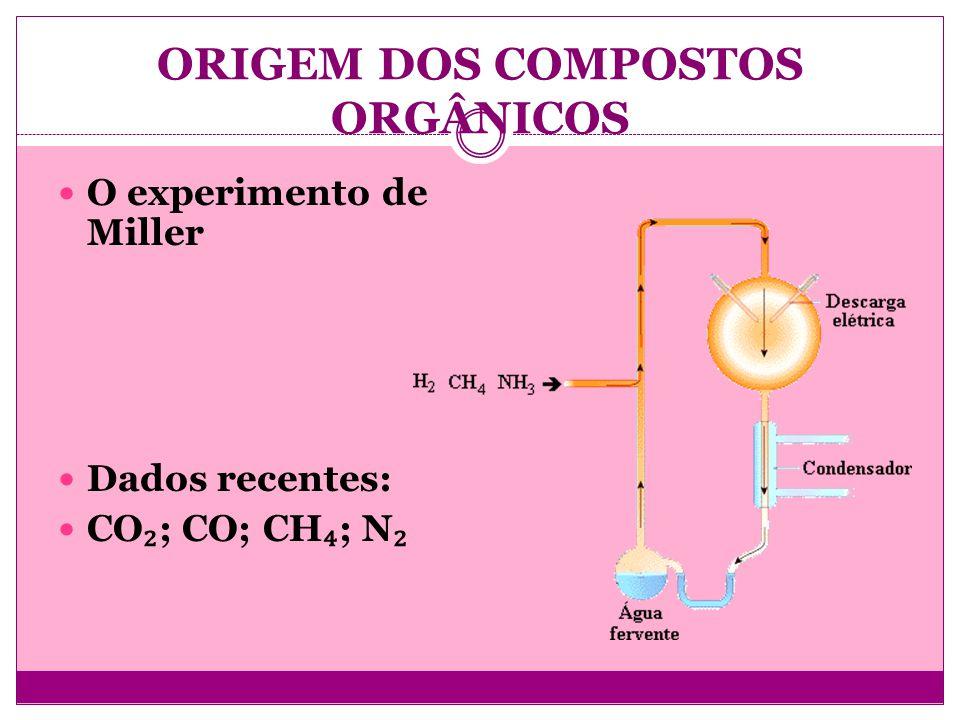 ORIGEM DOS COMPOSTOS ORGÂNICOS O experimento de Miller Dados recentes: CO ; CO; CH ; N