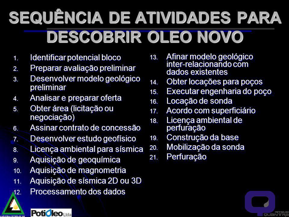 SEQUÊNCIA DE ATIVIDADES PARA DESCOBRIR OLEO NOVO 1.
