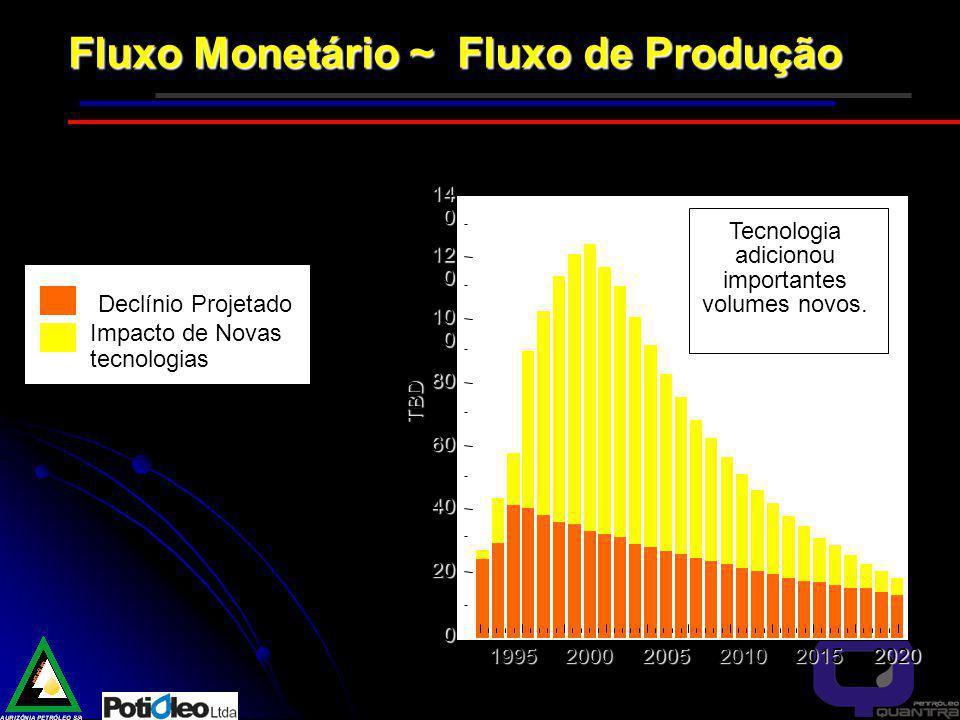 Fluxo Monetário ~ Fluxo de Produção 199520002005201020152020 0 20 40 60 80 10 0 12 0 14 0 TBD Impacto de Novas tecnologias Tecnologia adicionou importantes volumes novos.