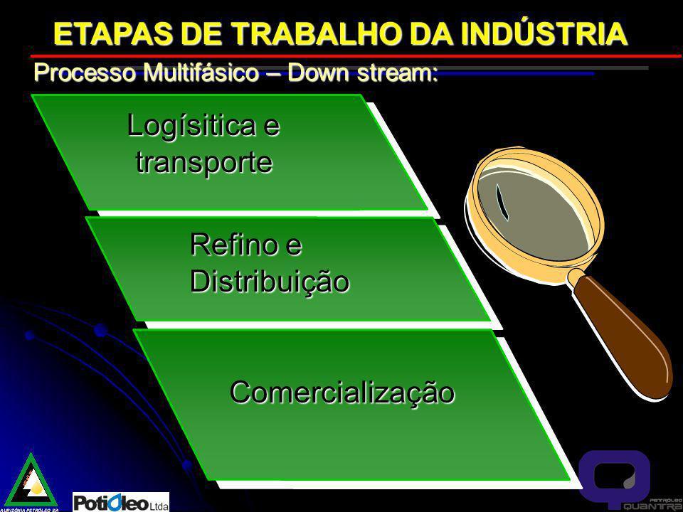 ETAPAS DE TRABALHO DA INDÚSTRIA Logísitica e transporte transporte Refino e Distribuição Processo Multifásico – Down stream: Comercialização
