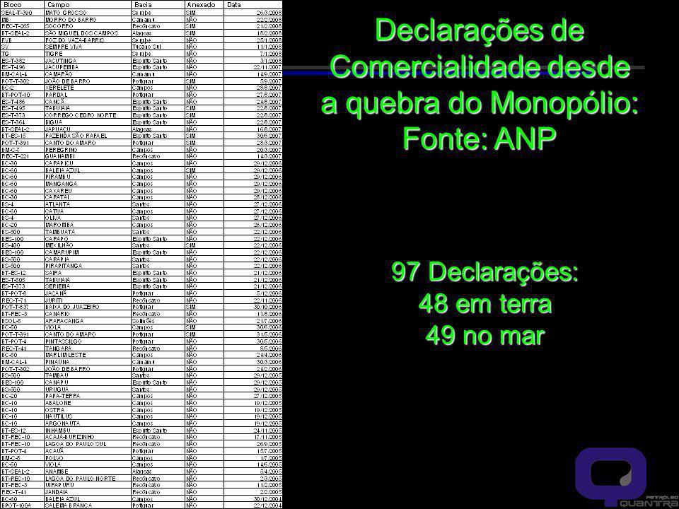 Declarações de Comercialidade desde a quebra do Monopólio: Fonte: ANP 97 Declarações: 48 em terra 49 no mar