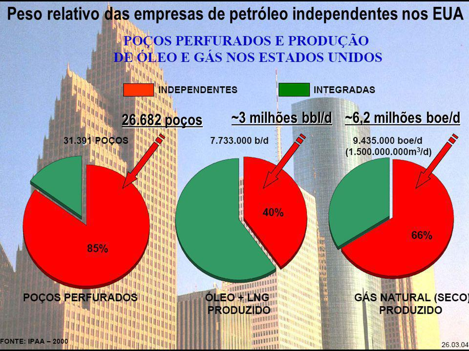Principais custos financeiros em projetos de Exploração & Produção de Petróleo Fase de investimentos em Exploração, Avaliação e Desenvolvimento da Produção ~3 milhões bbl/d 26.682 poços ~6,2 milhões boe/d Peso relativo das empresas de petróleo independentes nos EUA