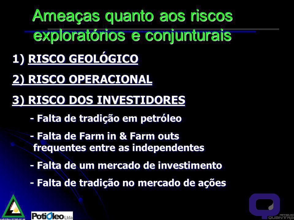 1) RISCO GEOLÓGICO 1) RISCO GEOLÓGICO 2) RISCO OPERACIONAL 2) RISCO OPERACIONAL 3) RISCO DOS INVESTIDORES 3) RISCO DOS INVESTIDORES - Falta de tradição em petróleo - Falta de tradição em petróleo - Falta de Farm in & Farm outs frequentes entre as independentes - Falta de Farm in & Farm outs frequentes entre as independentes - Falta de um mercado de investimento - Falta de um mercado de investimento - Falta de tradição no mercado de ações - Falta de tradição no mercado de ações Ameaças quanto aos riscos exploratórios e conjunturais