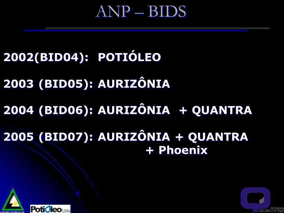 ANP – BIDS 2002(BID04): POTIÓLEO 2003 (BID05): AURIZÔNIA 2004 (BID06): AURIZÔNIA + QUANTRA 2005 (BID07): AURIZÔNIA + QUANTRA + Phoenix