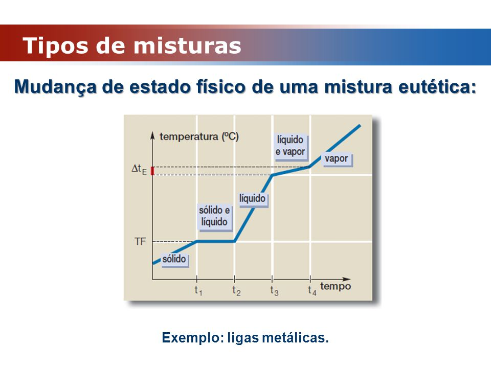 Mudança de estado físico de uma mistura eutética: Exemplo: ligas metálicas. Tipos de misturas