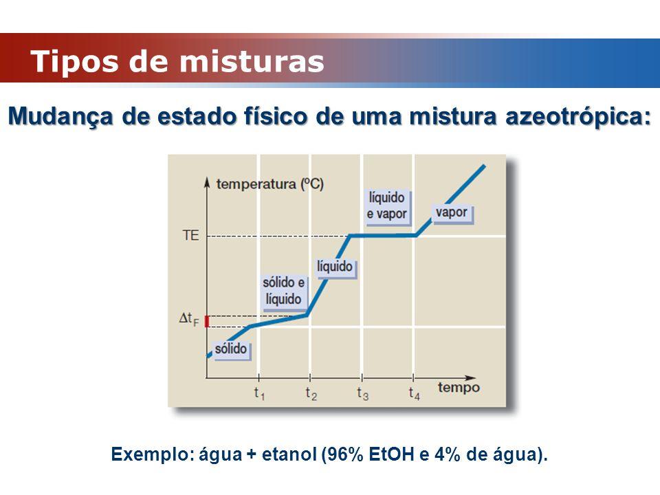 Mudança de estado físico de uma mistura azeotrópica: Exemplo: água + etanol (96% EtOH e 4% de água). Tipos de misturas