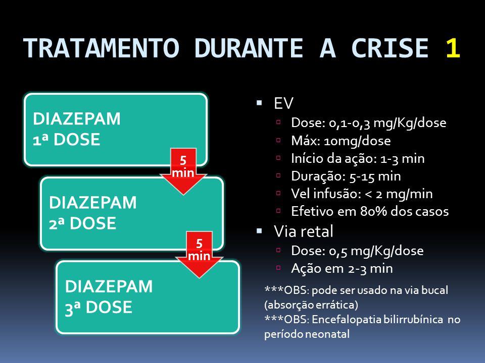 TRATAMENTO DURANTE A CRISE 1 DIAZEPAM 1ª DOSE DIAZEPAM 2ª DOSE DIAZEPAM 3ª DOSE 5 min EV Dose: 0,1-0,3 mg/Kg/dose Máx: 10mg/dose Início da ação: 1-3 m