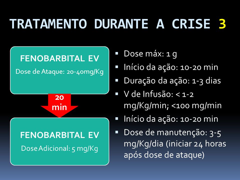 TRATAMENTO DURANTE A CRISE 3 Dose máx: 1 g Início da ação: 10-20 min Duração da ação: 1-3 dias V de Infusão: < 1-2 mg/Kg/min; <100 mg/min Início da aç