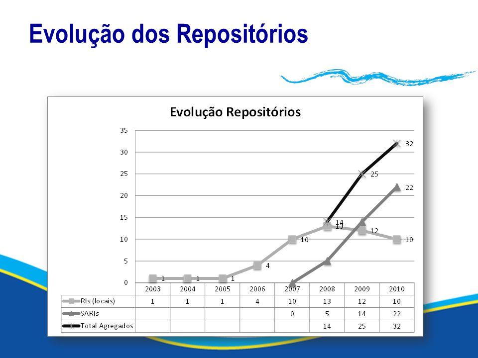 Evolução dos Repositórios