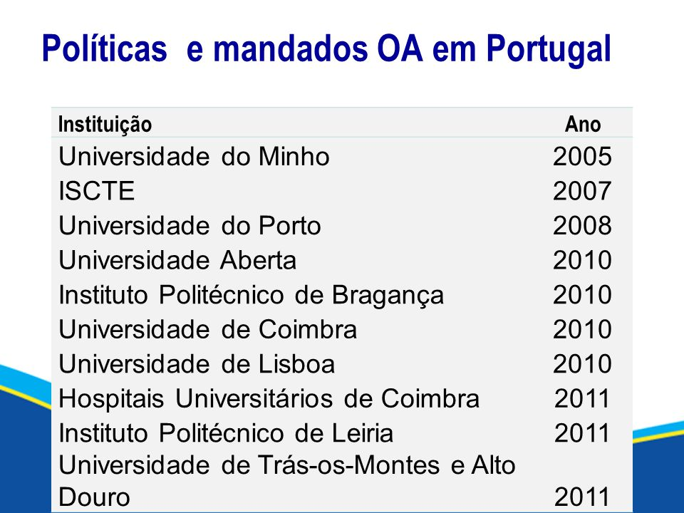 Políticas e mandados OA em Portugal InstituiçãoAno Universidade do Minho2005 ISCTE2007 Universidade do Porto2008 Universidade Aberta2010 Instituto Pol