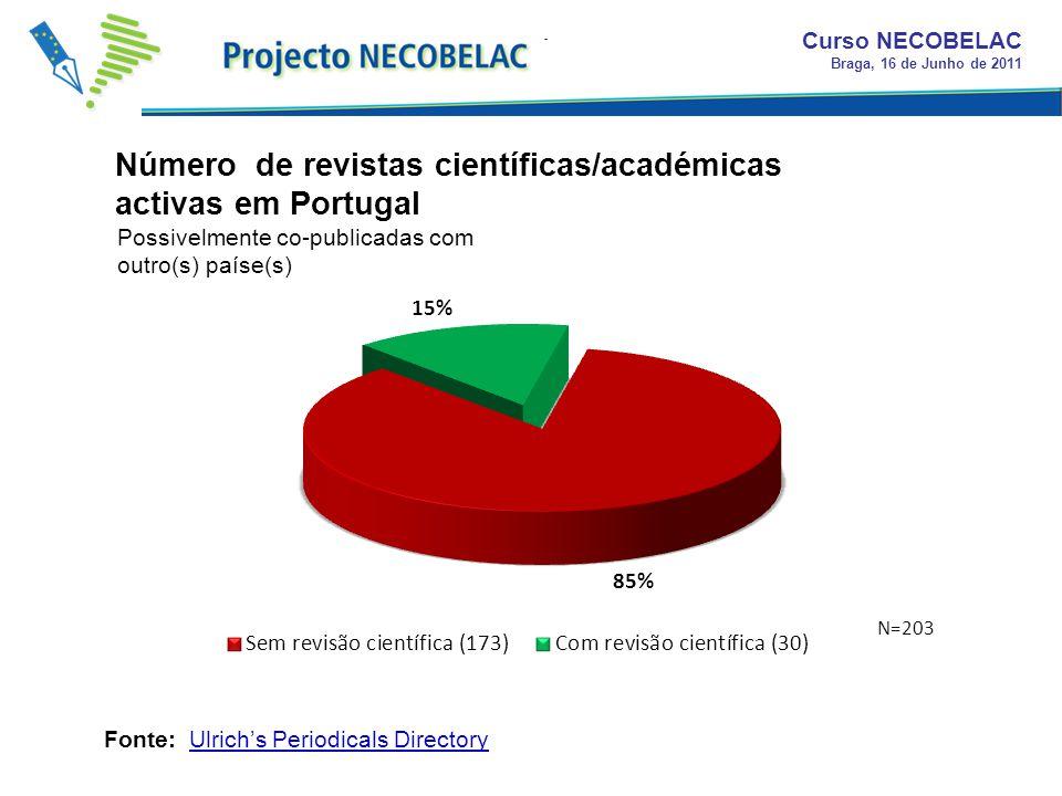 Número de revistas científicas/académicas activas em Portugal Curso NECOBELAC Braga, 16 de Junho de 2011 Fonte: Ulrichs Periodicals Directory Possivelmente co-publicadas com outro(s) paíse(s) N=203