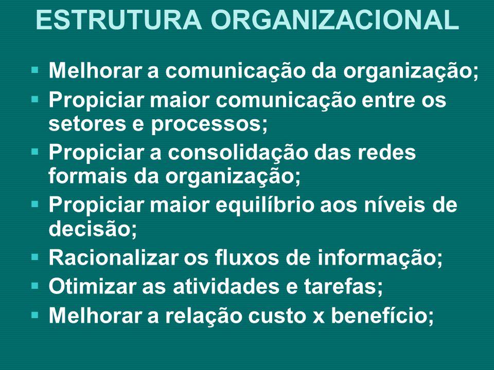 ESTRATÉGICO: elabora estratégias de ação para a decisão TÁTICO: elabora estratégias de ação para o planejamento e articulação interna OPERACIONAL: elabora estratégias de ação para a execução das atividades tarefas ESTRUTURA ORGANIZACIONAL Níveis