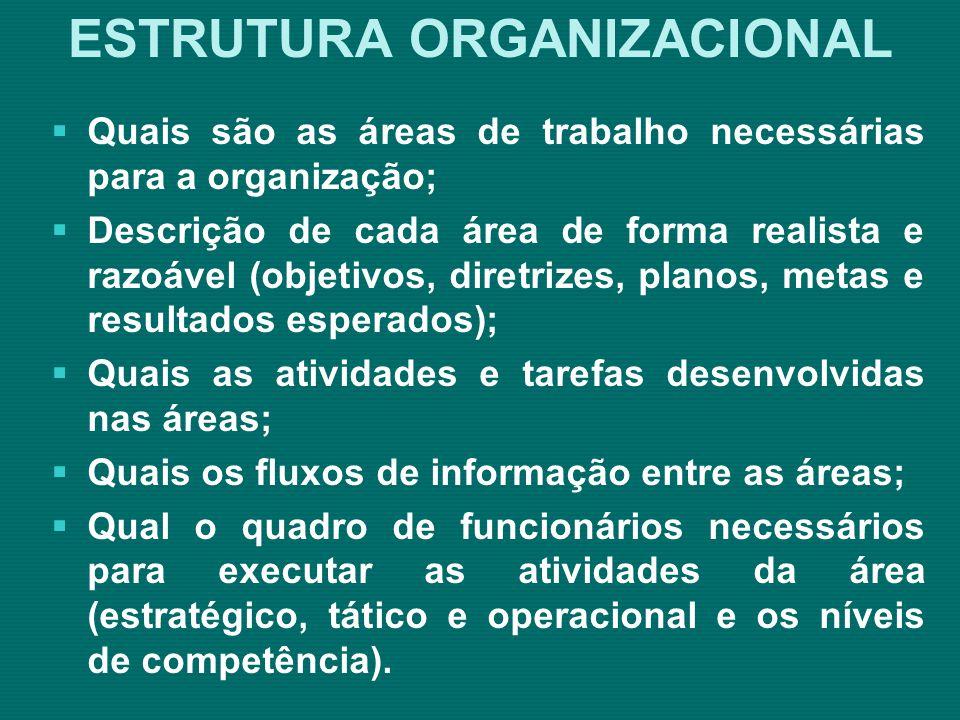 ESTRUTURA ORGANIZACIONAL Quadro de Distribuição de Trabalho Fonte: Araújo – 2000 – p.86