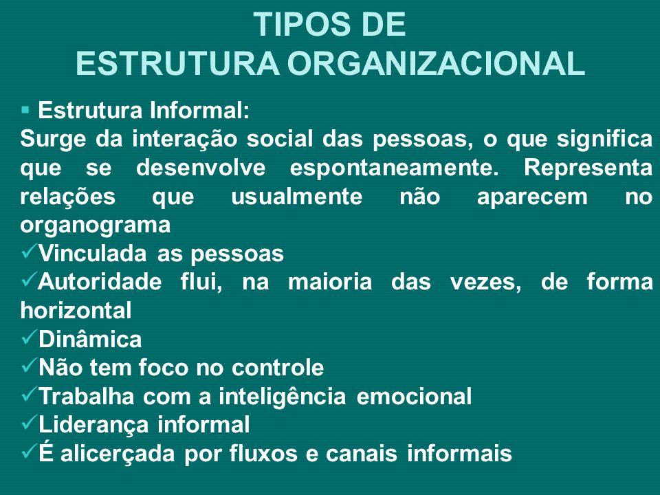 Fonte: http://www.uel.br/bc/index.php?content=inf_gerais_estrutura.htmlhttp://www.uel.br/bc/index.php?content=inf_gerais_estrutura.html MODELOS DE ORGANOGRAMA Sistemas de Bibliotecas da UEL